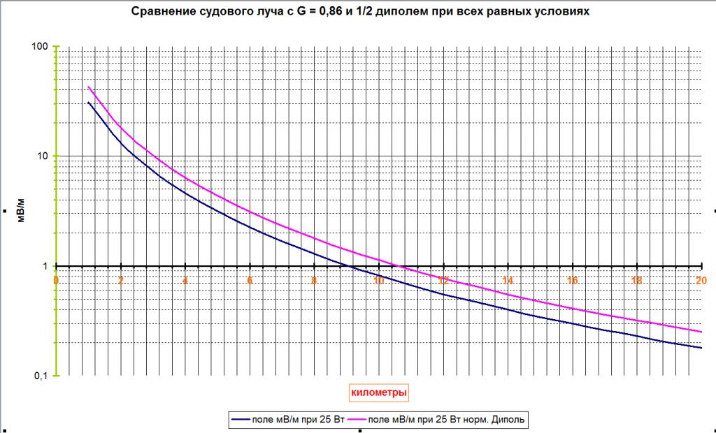 Разница в КПД антенн судового луча 36-38м и стандартным диполем
