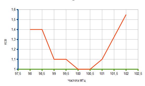 настройка антенны по КСВ 50 Ом